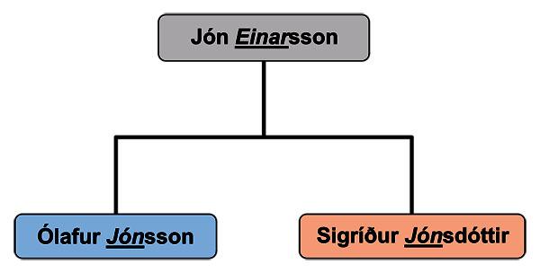 Nomes-islandeses